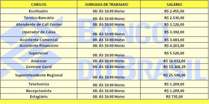 Abertas as inscrições para o Concurso Público do banco do Brasil 2018 Nível fundamental e Médio Salário até R$ 5.526,00