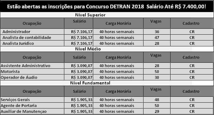Estão abertas as inscrições para Concurso DETRAN 2018: Edital para o Nível Médio e Superior – Salário Até R$ 7.400,00..
