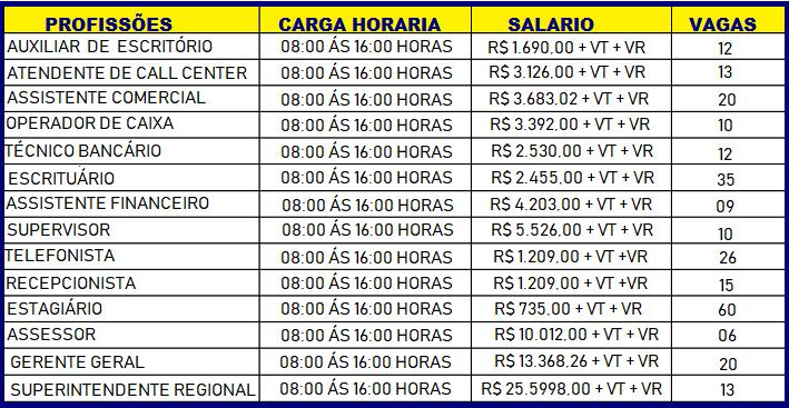 Abertas as Inscrições para Concurso Publico do Banco do Brasil , Para: Nível fundamental – Médio – Técnico e Superior: Salário até R$ 5.693,00!!