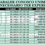 Unimed Contrata (TODO BRASIL): São 226 vagas liberadas, para os níveis: Fundamental, Médio, Técnico e Superior. Salário + Benefícios: VT+VR+VA.