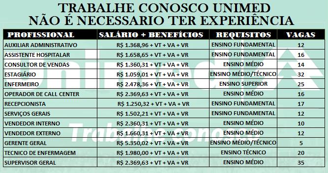 Unimed abres vagas de empregos São 226 vagas liberadas para todo Brasil