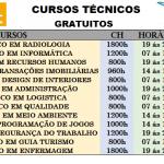 Estão abertas as inscrições para os cursos técnicos gratuitos pelo PRONATEC. Cursos Presencial e EAD 2020!